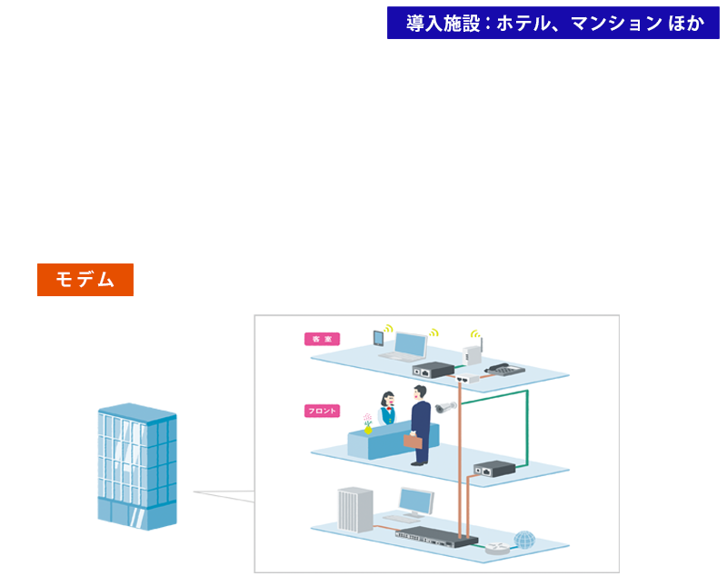 G.Fast(1GB) 集合型G.fastモデム(GigabitDSL)