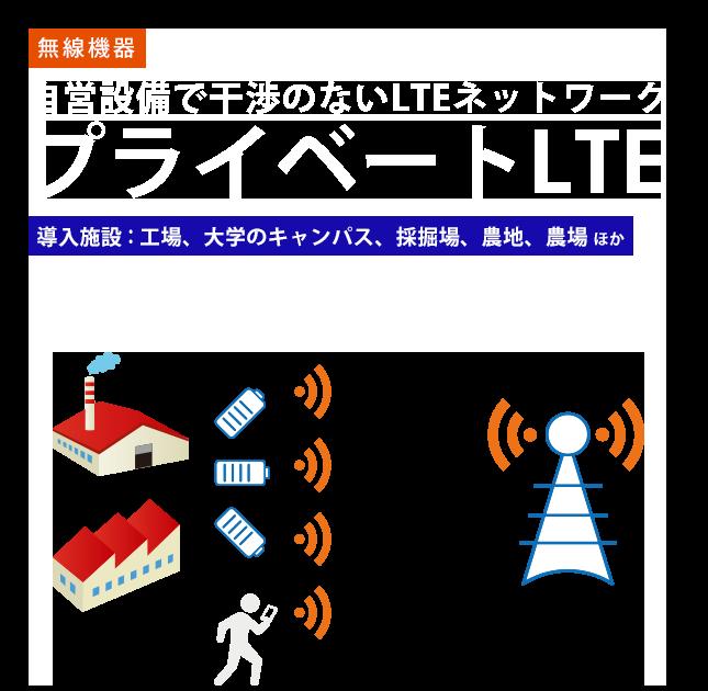 自営設備で干渉のないLTEネットワーク プライベートLTEシステム