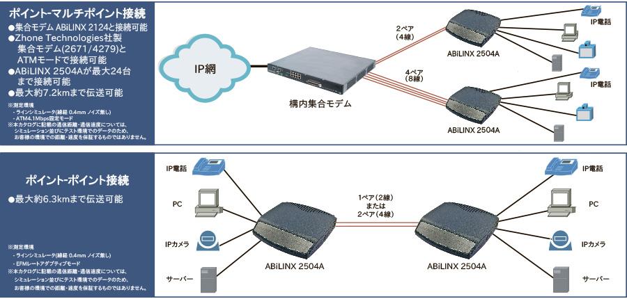 ABiLINX 2504A:接続構成例