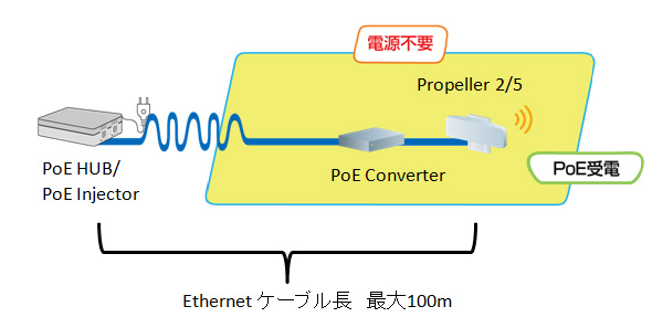 PoEコンバータとPoE延長装置を利用したPropeller設置方法