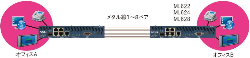 ML600シリーズ 接続構成例:ポイント to ポイント