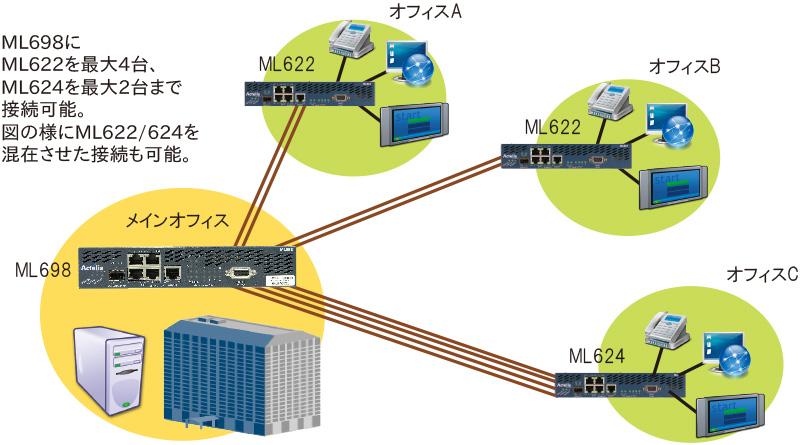 ML600シリーズ 接続構成例:ポイント to マルチポイント