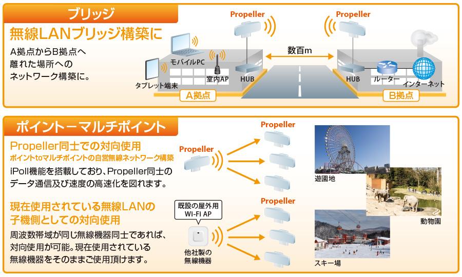 Propeller 2/5:構成例