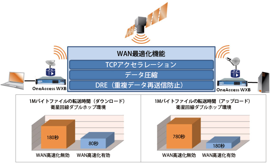 WXB:接続構成例/ファイル転送時間