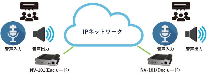 NV-101 双方向音声伝送:接続構成例