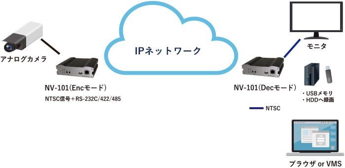 NV-101 アナログカメラIP 伝送:接続構成例