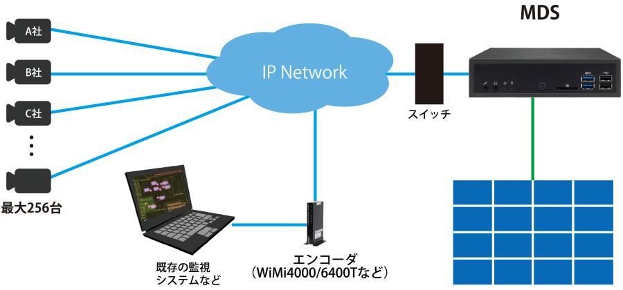 マルチデコーダシステム[MDS]:接続構成例