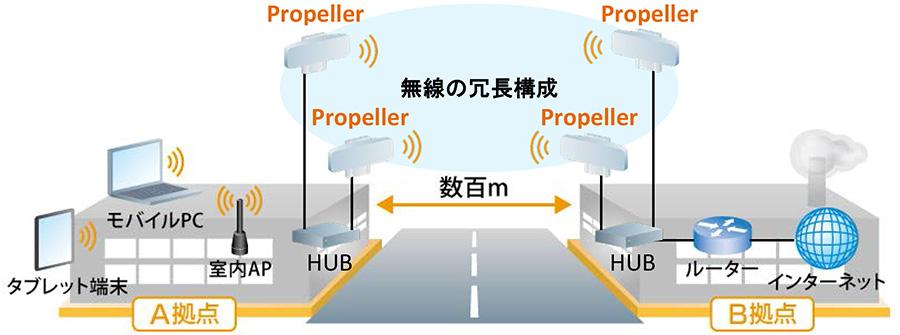 Propeller 2/5を利用した利用周波数の異なる無線機器とのポイントtoポイント周波数と経路の冗長化構成例