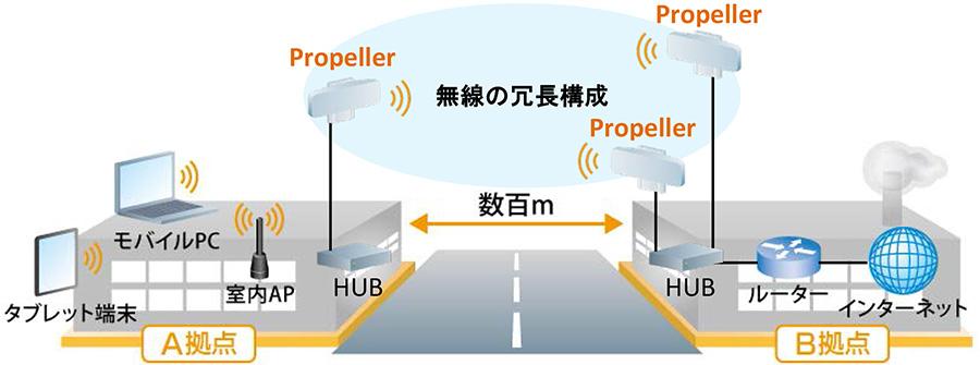 Propeller 2/5を利用したポイントtoマルチポイント経路の冗長化構成例