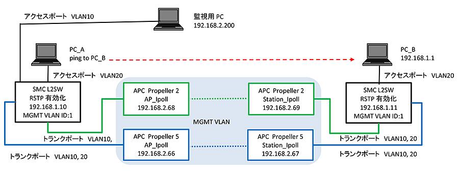 管理機能のあるL2SWを利用したRSTPによる冗長化