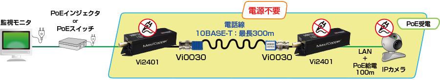 同軸→電話線変換コネクタ Vi0030:接続構成例