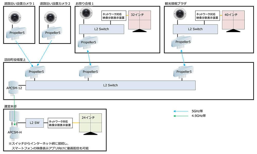 第40回夜高あんどん祭り:接続構成例
