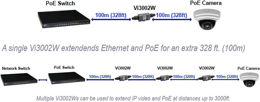 MaxiiNet Vi3002W:接続構成例