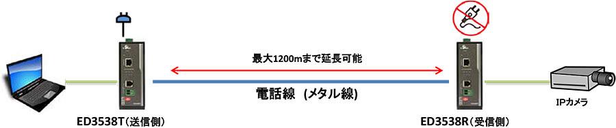 既設の電話線(屋外用通信ケーブル)で屋外PoE延長:接続構成例