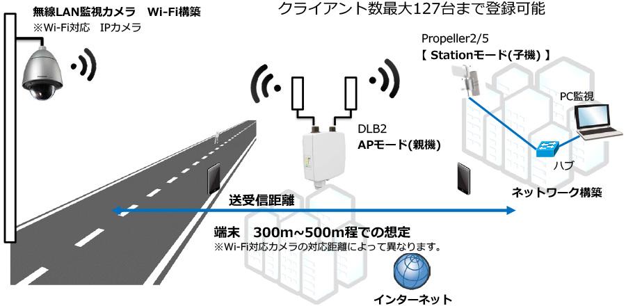 接続構成例(Wi-Fi無線スポット、無線LAN映像監視)