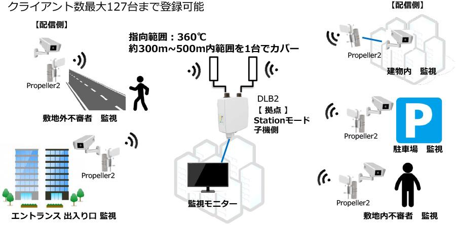 接続構成例(無線LAN映像監視)