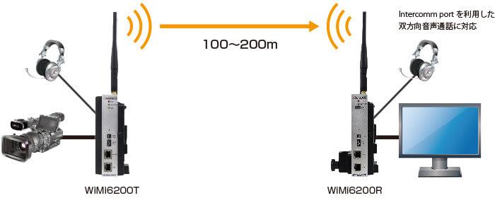 接続構成例(1)【WiMi6200T/Rによる1対1映像伝送】