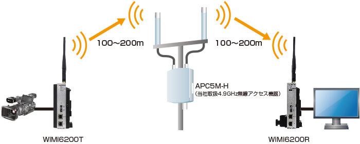 接続構成例(2)【APC5M-Hによる中継で伝送距離を拡張】
