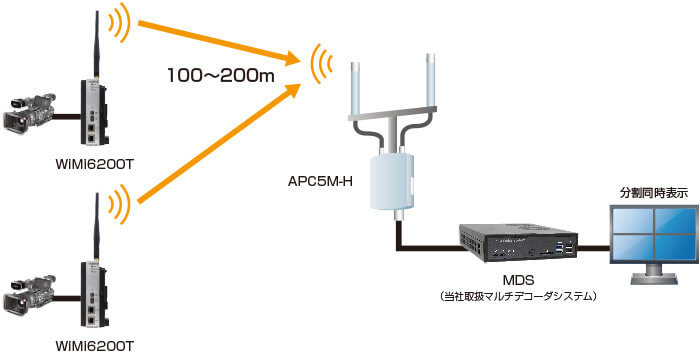 接続構成例(3)【WiMi6200T/RとMDSの組み合わせによる多地点映像伝送】