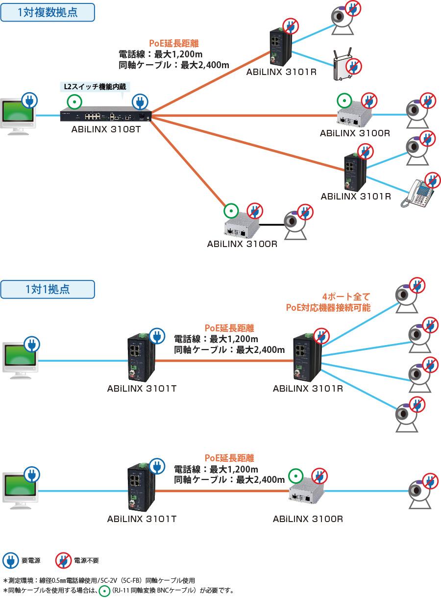 ABiLINX 3100シリーズ:接続構成例