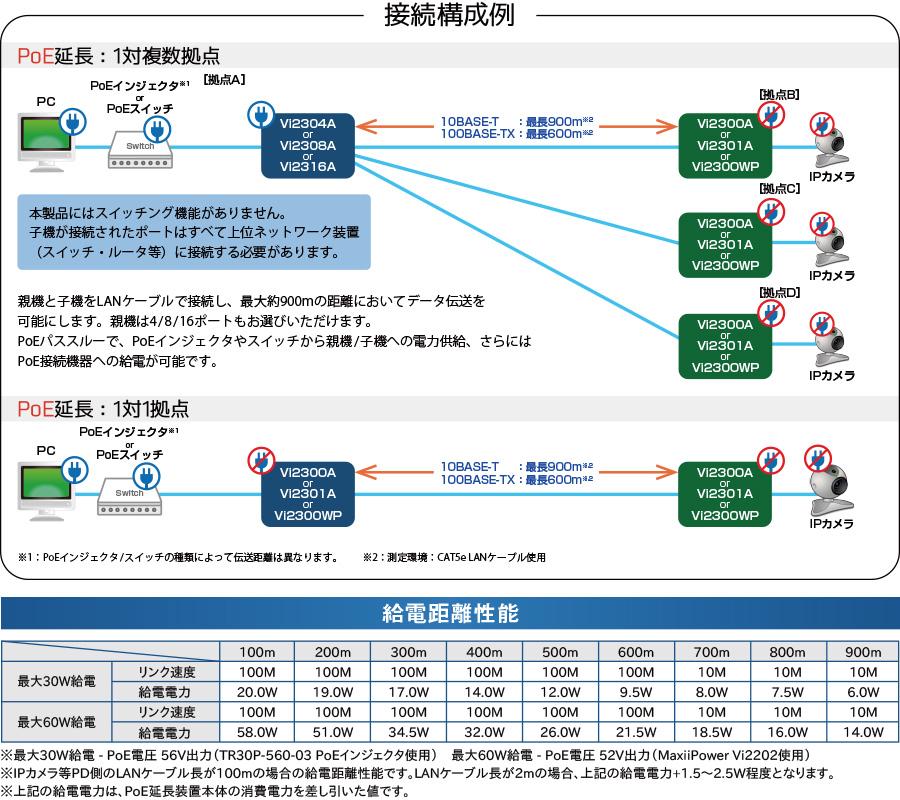 MaxiiCopper Vi2300Aシリーズ:接続構成例/給電距離性能