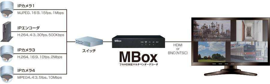 MBox:様々な映像形式を一括管理