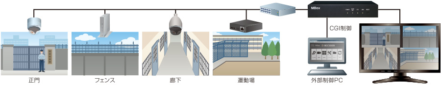 MBox:CGIを使った施設内監視カメラ映像管理