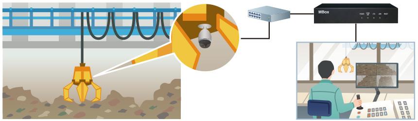 MBox:ごみ処理クレーン内監視カメラ映像管理