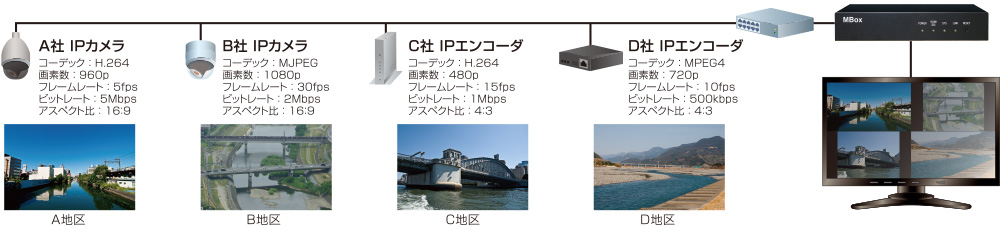 MBox:災害対策用映像監視