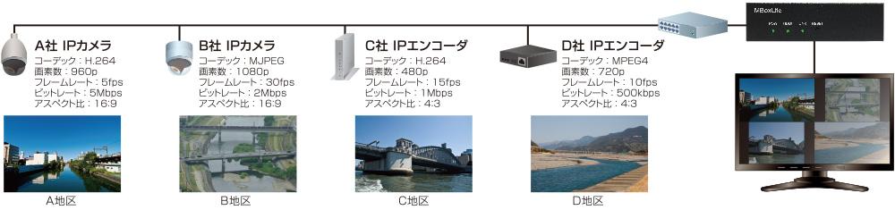 MBoxLite:災害対策用映像監視