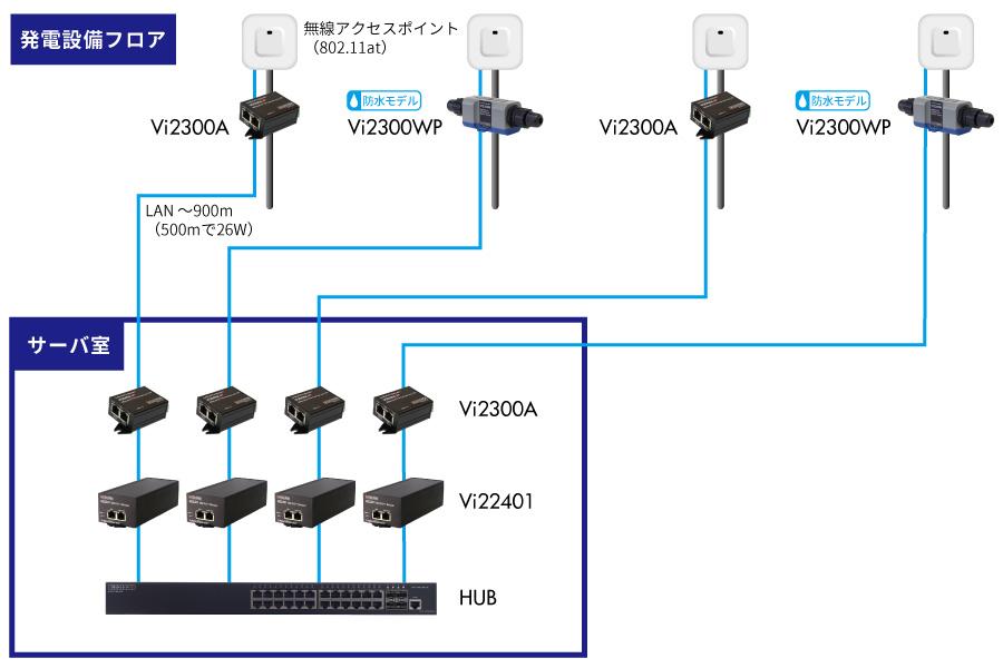電源がとれない場所に無線アクセスポイントを設置:利用事例