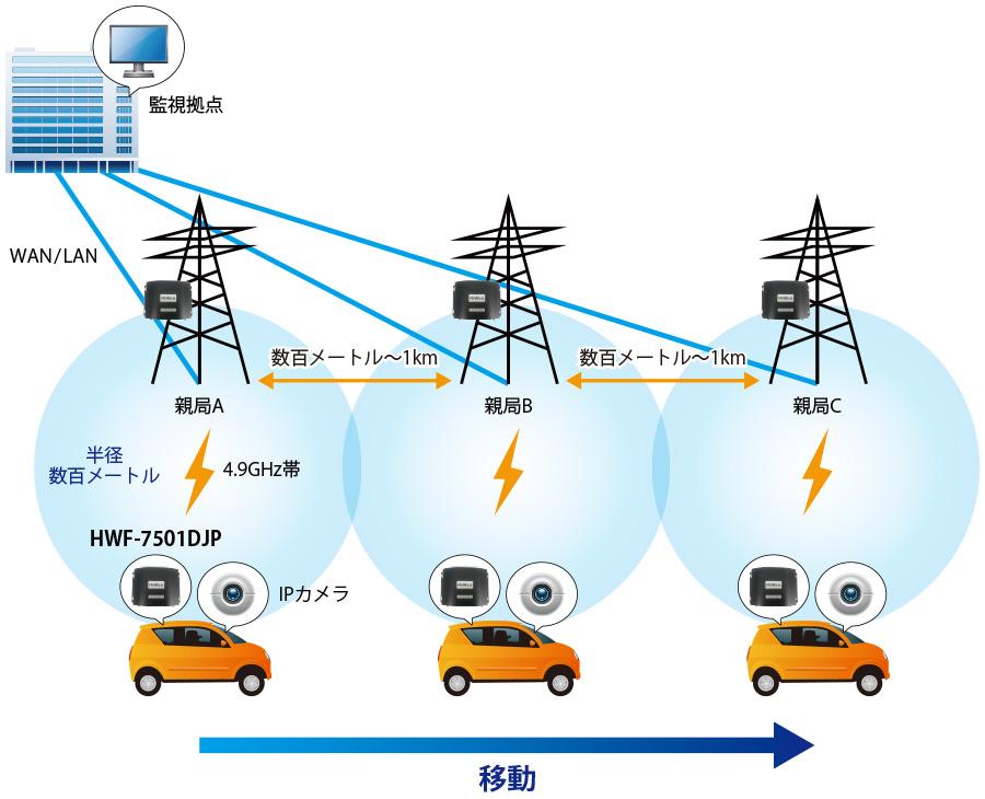 HWF-7501DJP:接続構成例