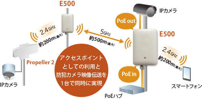 E500 Wi-Fi AP:接続構成例(アクセスポイントとしての利用と防犯カメラ映像伝送を1台で同時に実現)