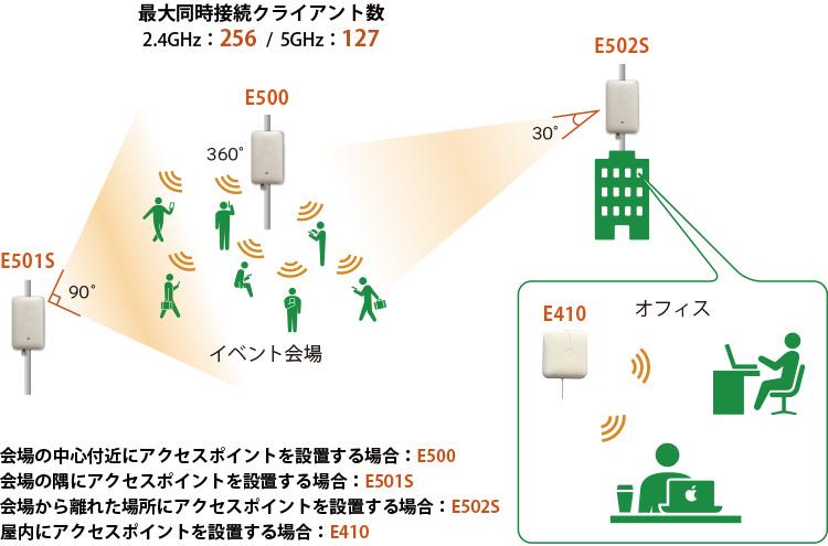 E500 Wi-Fi AP:イベント会場にアクセスポイントを設置