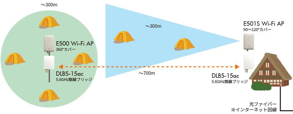 キャンプ場にWi-Fi環境構築:利用事例