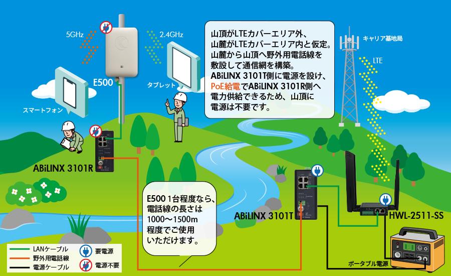 ネットワーク環境がない伐採作業場所にWi-Fi環境を構築