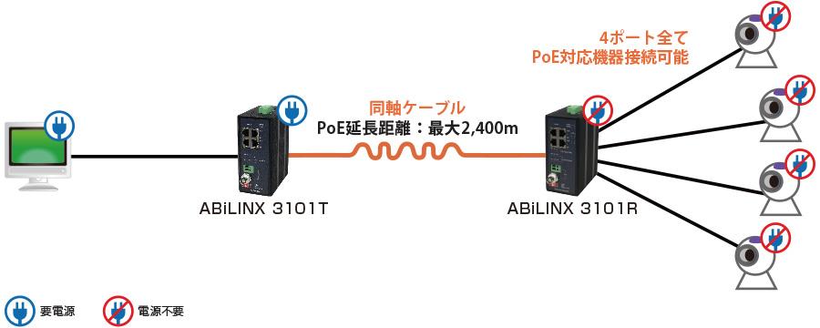ABiLINX 3101T/R:接続構成例