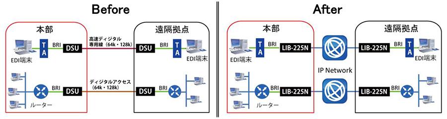 LIB-225N:接続構成例