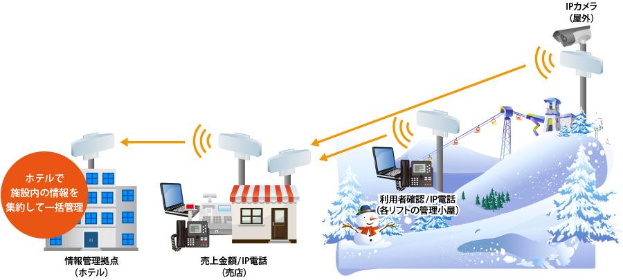 接続構成例(リゾート施設)
