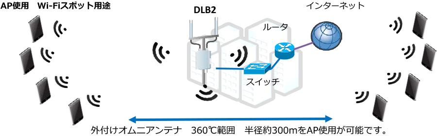 接続構成例(Wi-Fi無線スポット)