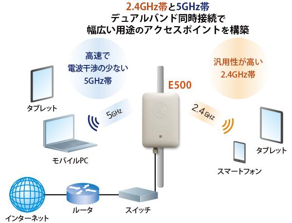 E500 Wi-Fi AP:接続構成例(2.4GHz帯と5GHz帯デュアルバンド同時接続で幅広い用途のアクセスポイントを構築)