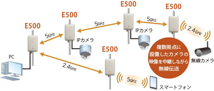 E500 Wi-Fi AP:接続構成例(複数拠点に設置したカメラの映像を中継しながら無線伝送)