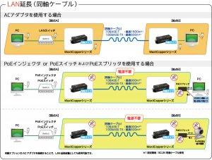 MaxiiCopperシリーズ:LAN延長 接続構成例