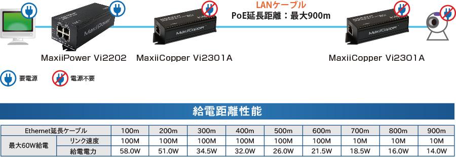 MaxiiCopper Vi2301Aと組み合わせて使用する場合