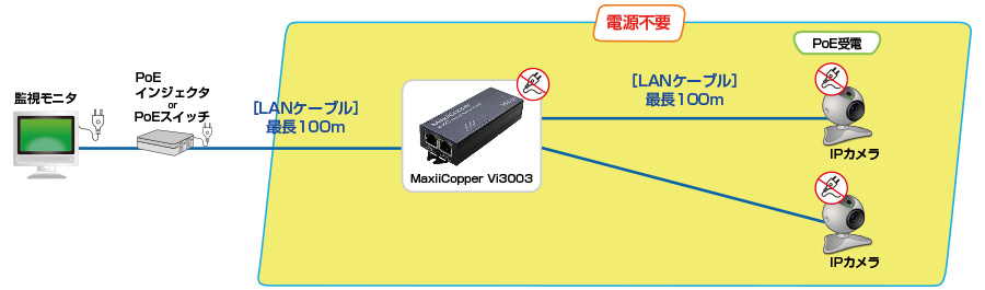 MaxiiNet Vi3003:接続構成例
