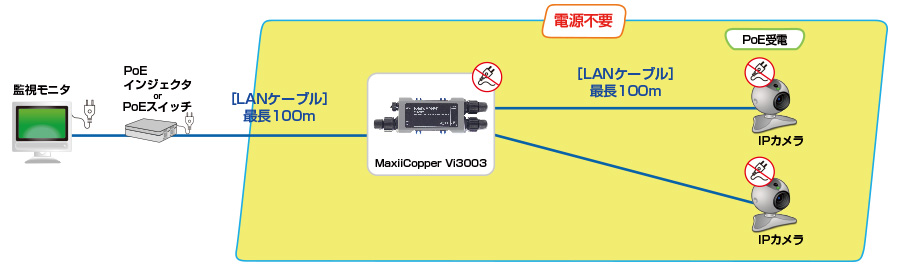 MaxiiNet Vi3003W:接続構成例