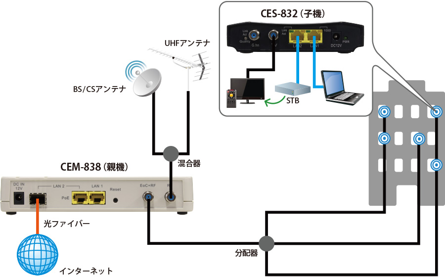 CEM-838/CES-832:接続構成例