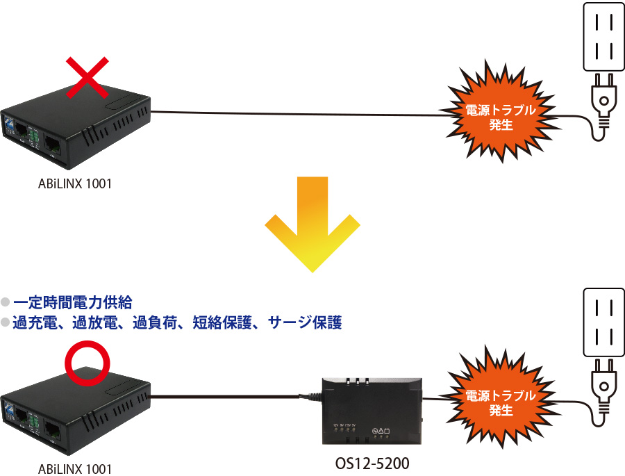 UPS(無停電電源装置)機能付きDCアダプタ OS12-5200:接続構成例