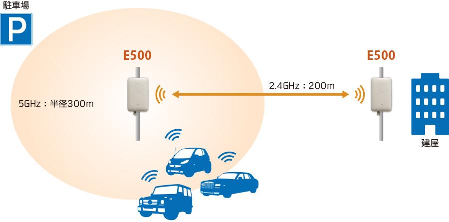 車両情報、ドライブレコーダ映像等をWi-Fiで吸い上げて、200m離れた建屋まで伝送:E500