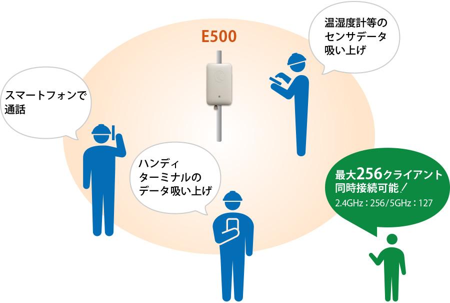 高温多湿または低温など厳しい環境の工場内にWi-Fiエリアを構築:E500